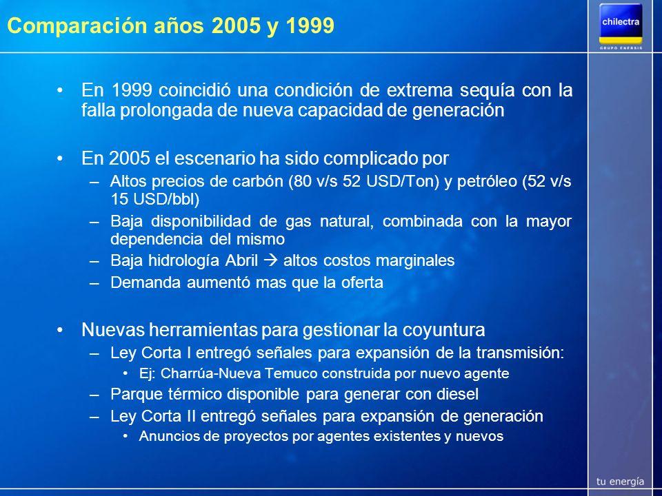 Desbalance crecimiento oferta/demanda 19992005 Capacidad (MW)6.7007.600 Demanda (MW)3.9005.700 Hidro60%45% Gas25%20% Carbón10% Diesel5%25% AÑO Item Aumento demanda 45% v/s Aumento oferta 13% Fuente: www.cdec-sic.cl + 1.800 = + 900 =