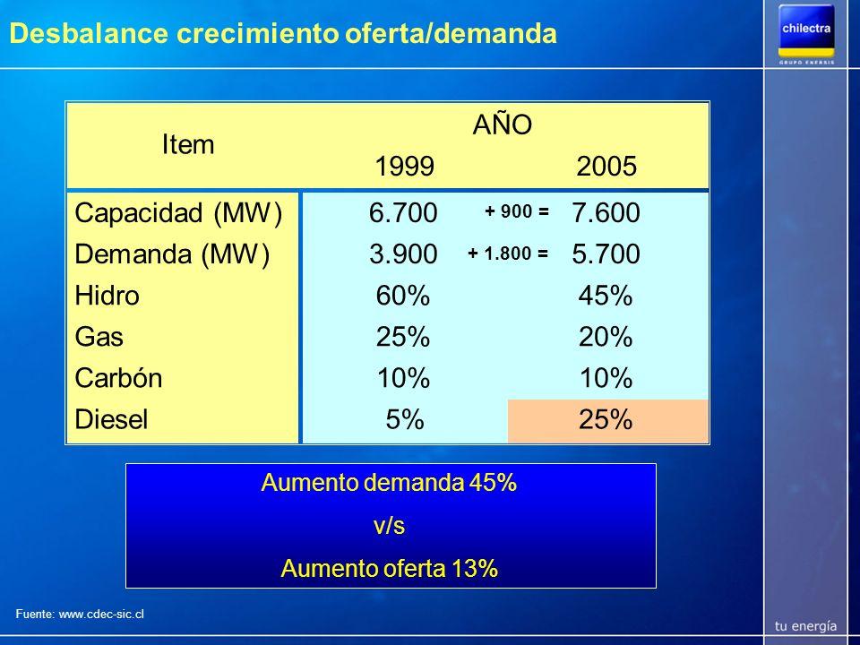 Proyección abastecimiento 2006 - 2015 Aumentan: Componente térmica (de 40% a 60%) Seguridad de abastecimiento Costos de operación Precios Fuente: www.cne.cl Composición capacidad instalada SIC
