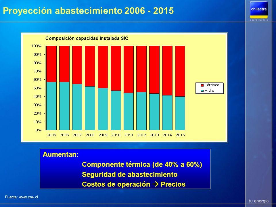 Proyección abastecimiento 2006 - 2015 5.600 MW al 2015: 43% Carbón 32% GNL 13% Hidro 75% Térmico Fuente: www.cne.cl Plan de Obras Generación SIC en MW (Abr05)