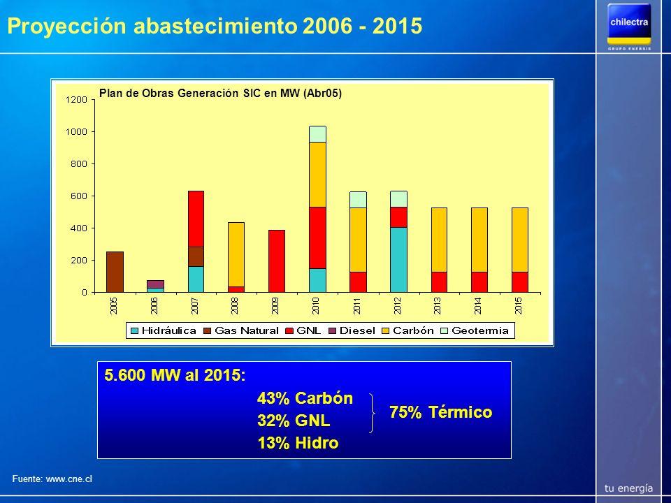 La suficiencia del sistema eléctrico se relaciona con el nivel de desarrollo económico del país Centro y Sur América dependen de recursos hídricos y derivados de petróleo importados.