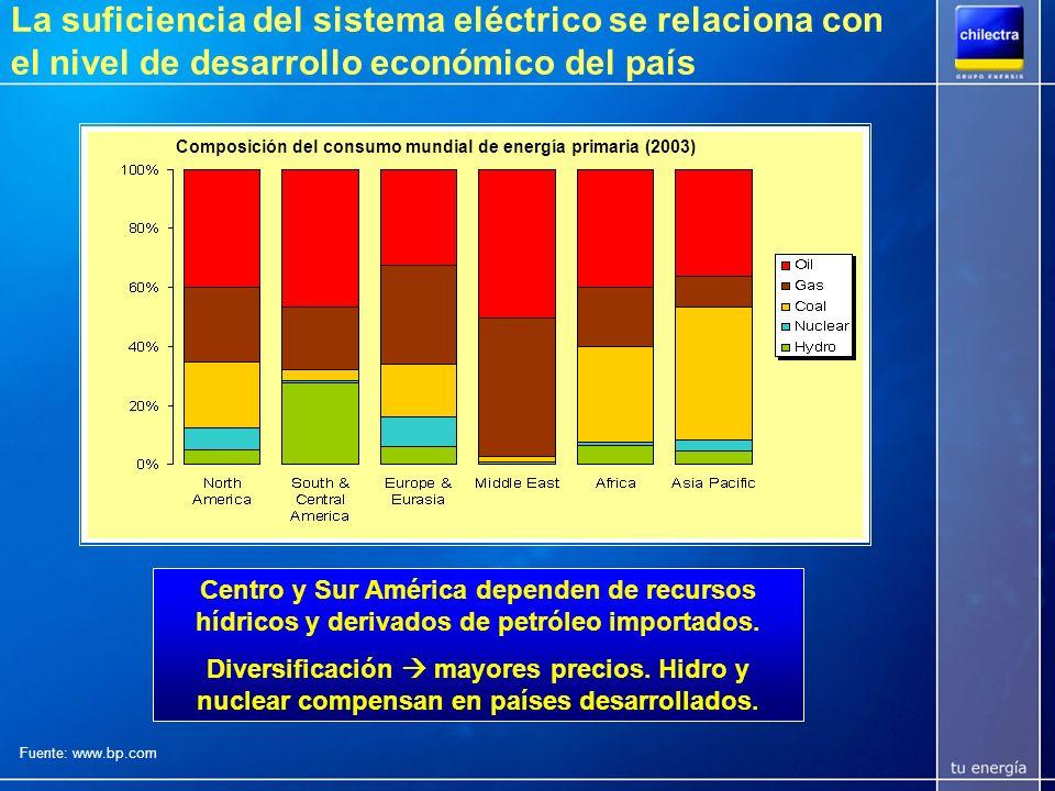 Proyección de uso de energías primarias Los combustibles fósiles acumulan casi el 90% del crecimiento de la energía demandada desde hoy hasta 2030.