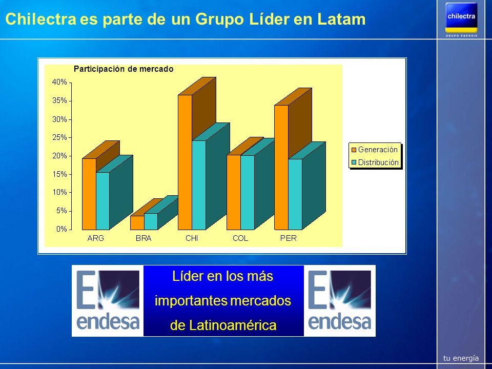 Chilectra es parte de un Grupo Líder en Latam Con una cartera de activos inigualable