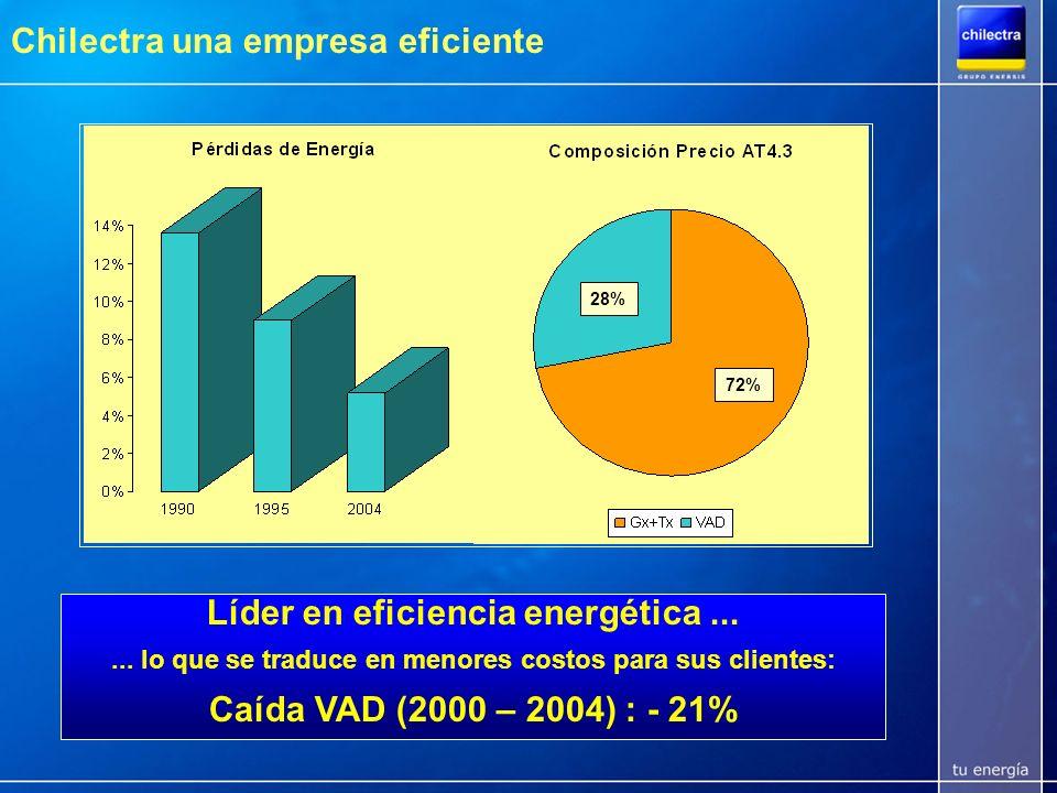 Calidad de servicio muy superior al estándar regional en número y tiempo de interrupciones Encuesta SEC ubica a Chilectra como la 2° mejor de Chile en continuidad de suministro para empresas sobre 100.000 o más clientes % clientes que califican con nota 6 ó 7 a la empresa.