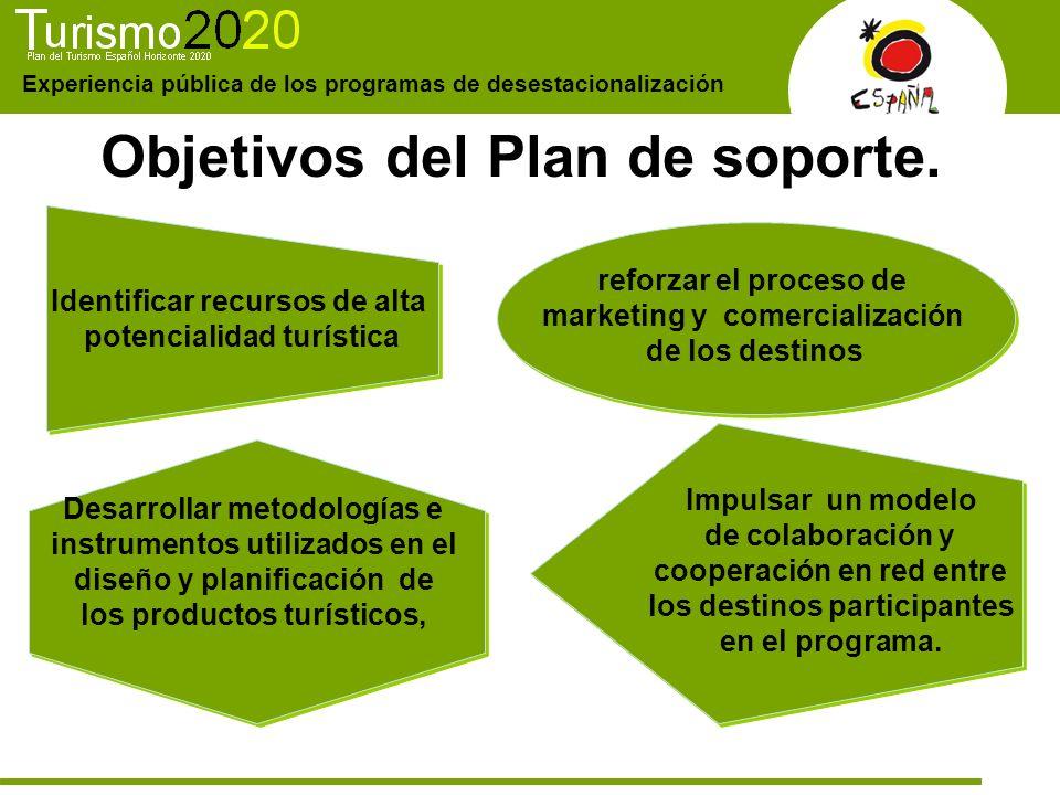 Experiencia pública de los programas de desestacionalización Objetivos del Plan de soporte. Identificar recursos de alta potencialidad turística Ident