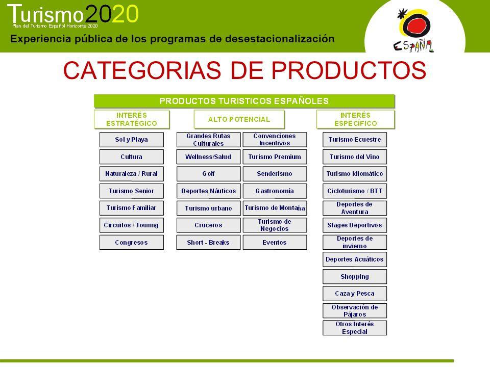Experiencia pública de los programas de desestacionalización CATEGORIAS DE PRODUCTOS