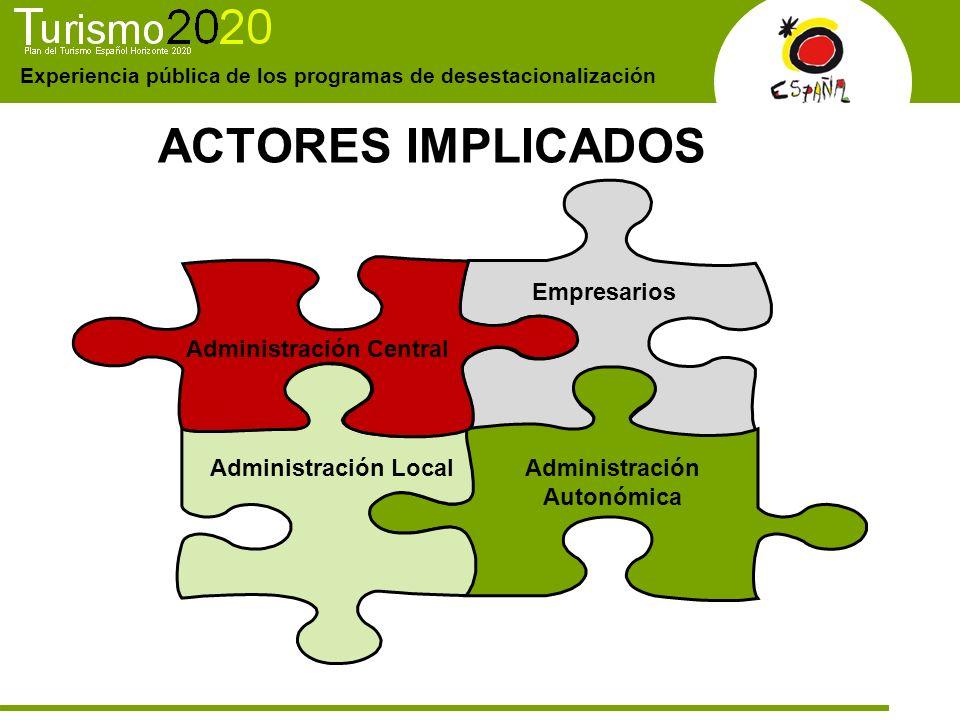 Experiencia pública de los programas de desestacionalización ACTORES IMPLICADOS Administración Central Empresarios Administración Local Administración