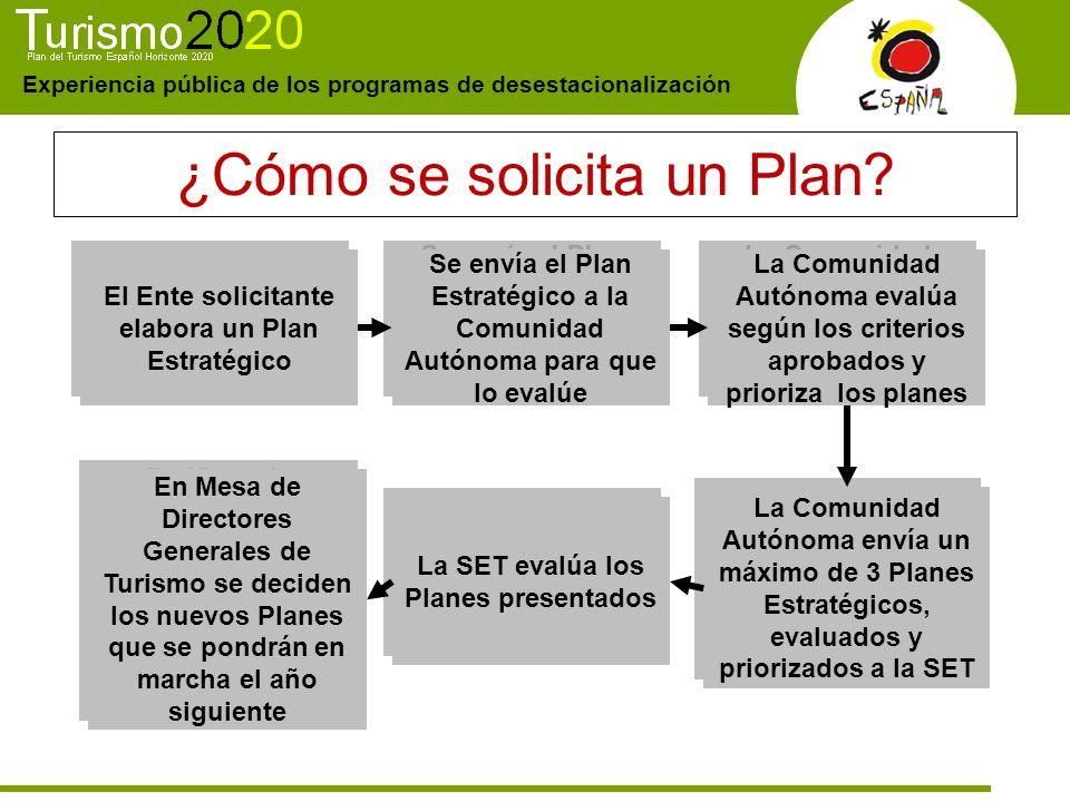 Experiencia pública de los programas de desestacionalización ¿Cómo se solicita un Plan? El Ente solicitante elabora un Plan Estratégico Se envía el Pl