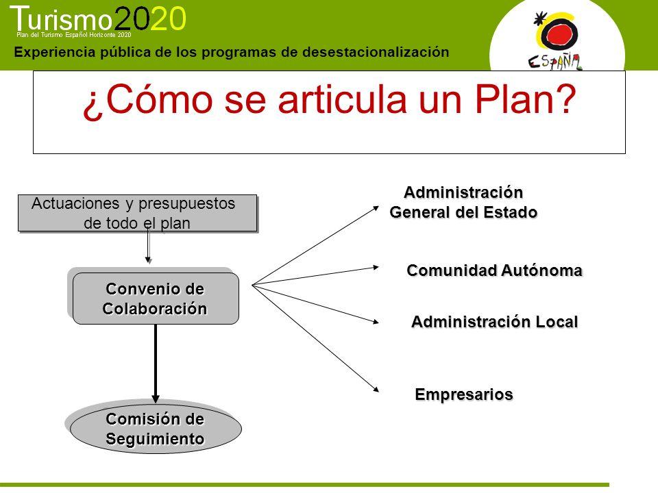 Experiencia pública de los programas de desestacionalización ¿Cómo se articula un Plan? Convenio de Colaboración Comisión de Seguimiento Administració