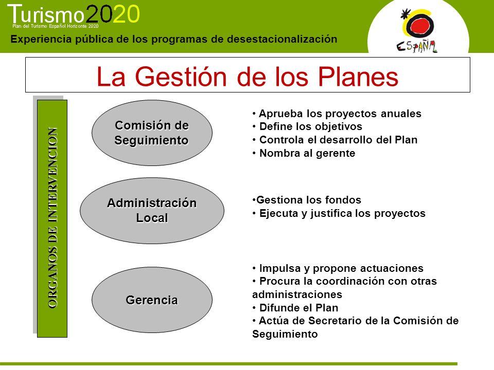 Experiencia pública de los programas de desestacionalización La Gestión de los Planes Aprueba los proyectos anuales Define los objetivos Controla el d