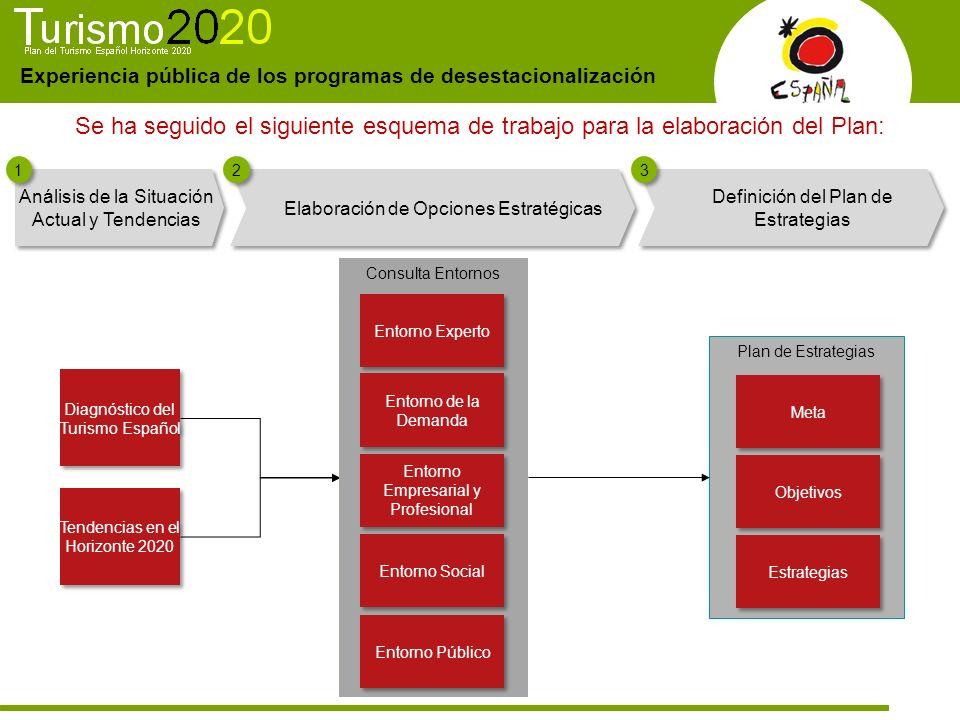 Experiencia pública de los programas de desestacionalización Se ha seguido el siguiente esquema de trabajo para la elaboración del Plan: Tendencias en