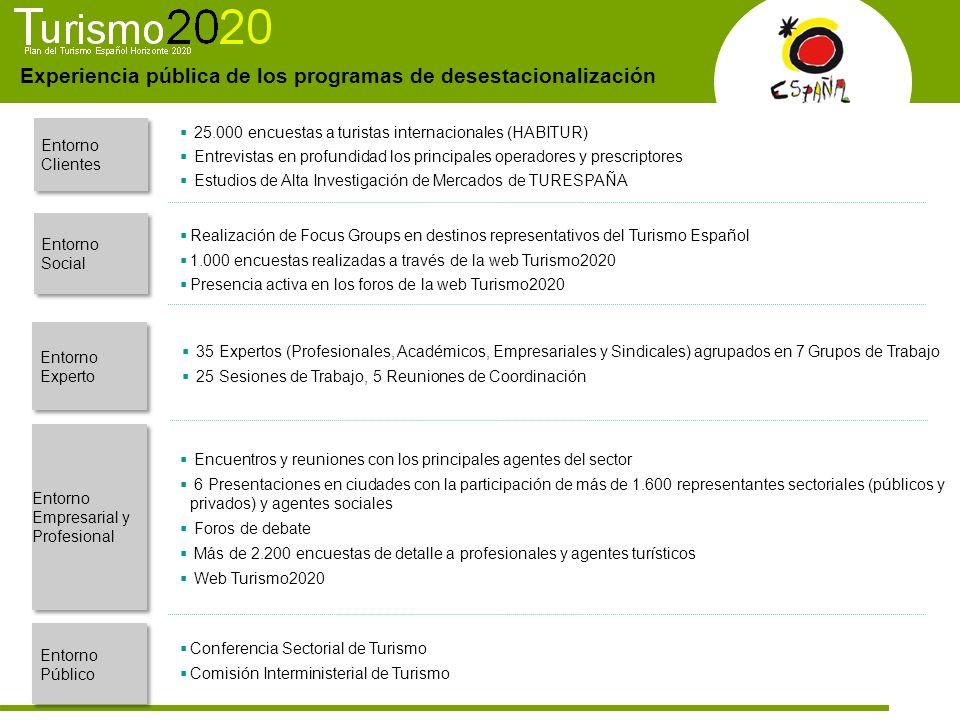 Experiencia pública de los programas de desestacionalización 35 Expertos (Profesionales, Académicos, Empresariales y Sindicales) agrupados en 7 Grupos