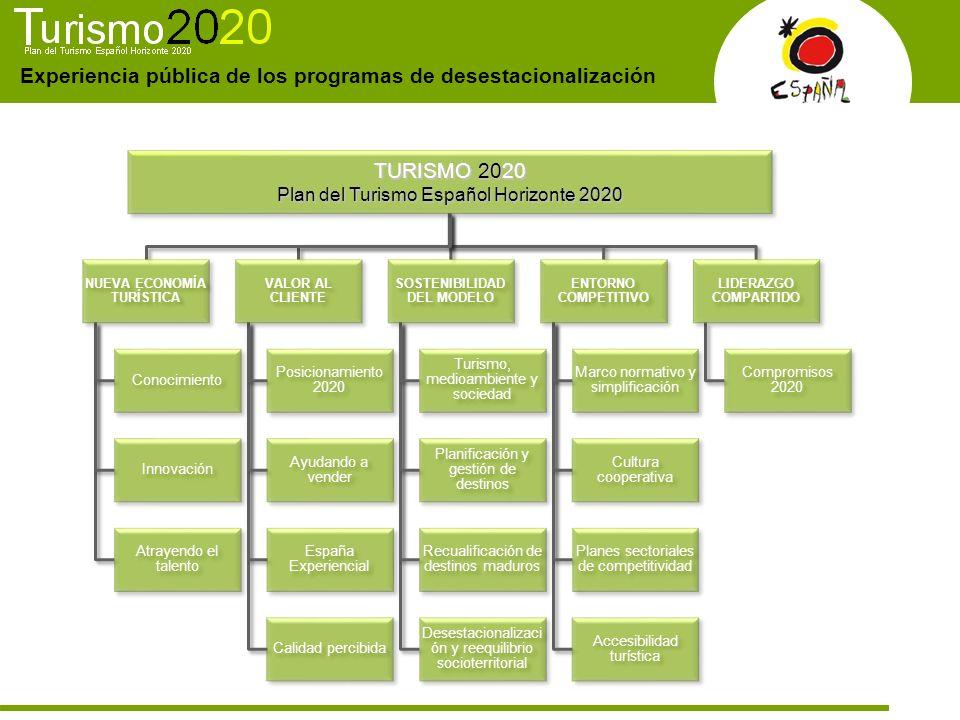 Experiencia pública de los programas de desestacionalización TURISMO 2020 Plan del Turismo Español Horizonte 2020