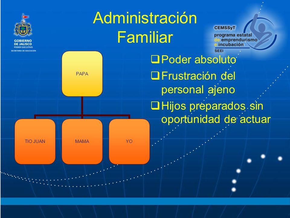 Administración Familiar PAPA TIO JUAN MAMAYO Poder absoluto Frustración del personal ajeno Hijos preparados sin oportunidad de actuar