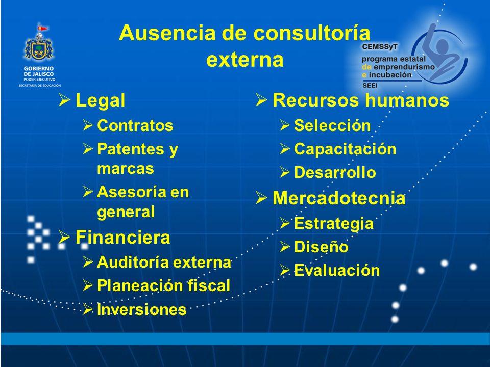 Ausencia de consultoría externa Legal Contratos Patentes y marcas Asesoría en general Financiera Auditoría externa Planeación fiscal Inversiones Recursos humanos Selección Capacitación Desarrollo Mercadotecnia Estrategia Diseño Evaluación