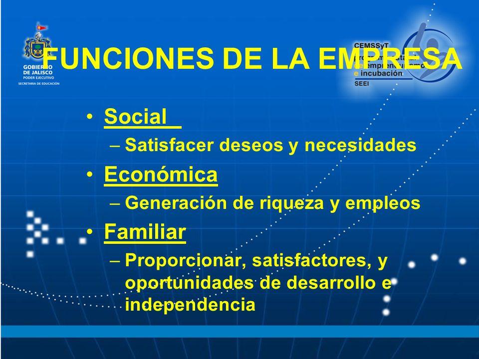 FUNCIONES DE LA EMPRESA Social –Satisfacer deseos y necesidades Económica –Generación de riqueza y empleos Familiar –Proporcionar, satisfactores, y oportunidades de desarrollo e independencia