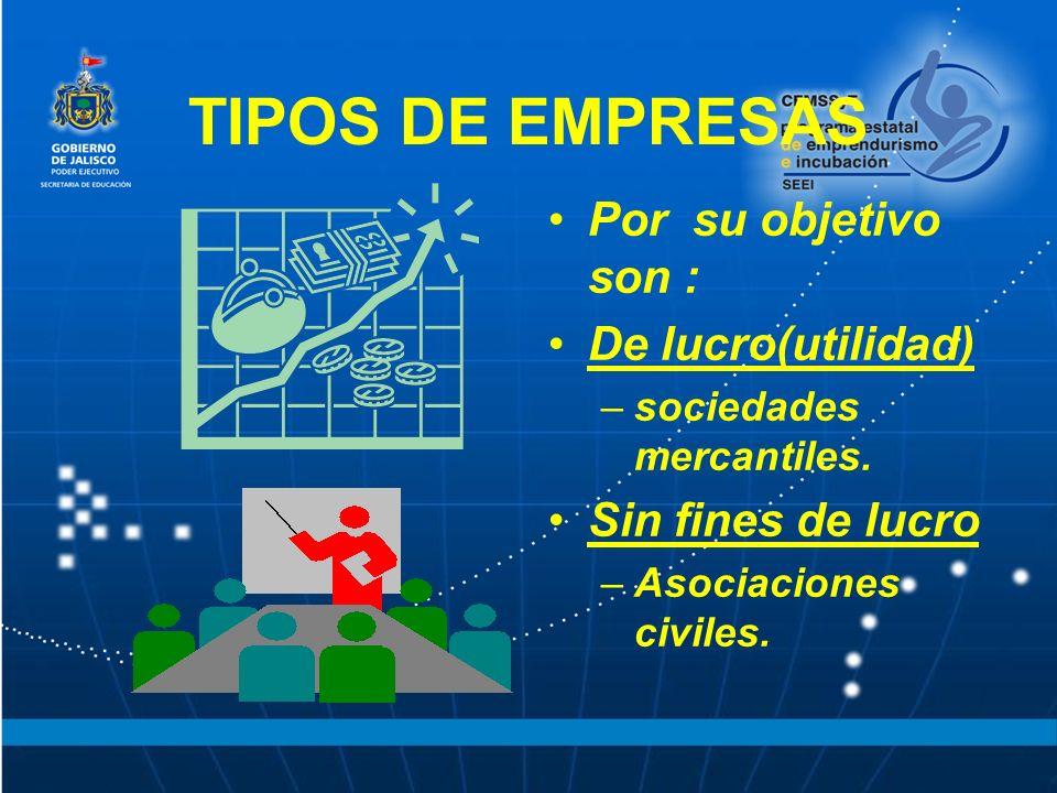 TIPOS DE EMPRESAS Por su objetivo son : De lucro(utilidad) –sociedades mercantiles. Sin fines de lucro –Asociaciones civiles.