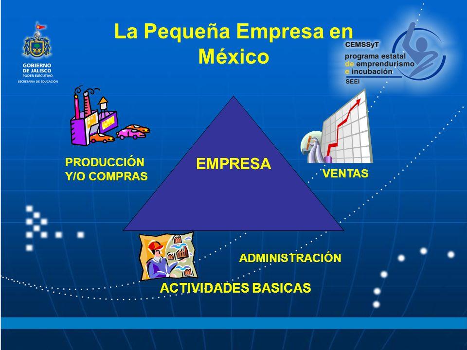 La Pequeña Empresa en México EMPRESA PRODUCCIÓN Y/O COMPRAS VENTAS ADMINISTRACIÓN ACTIVIDADES BASICAS