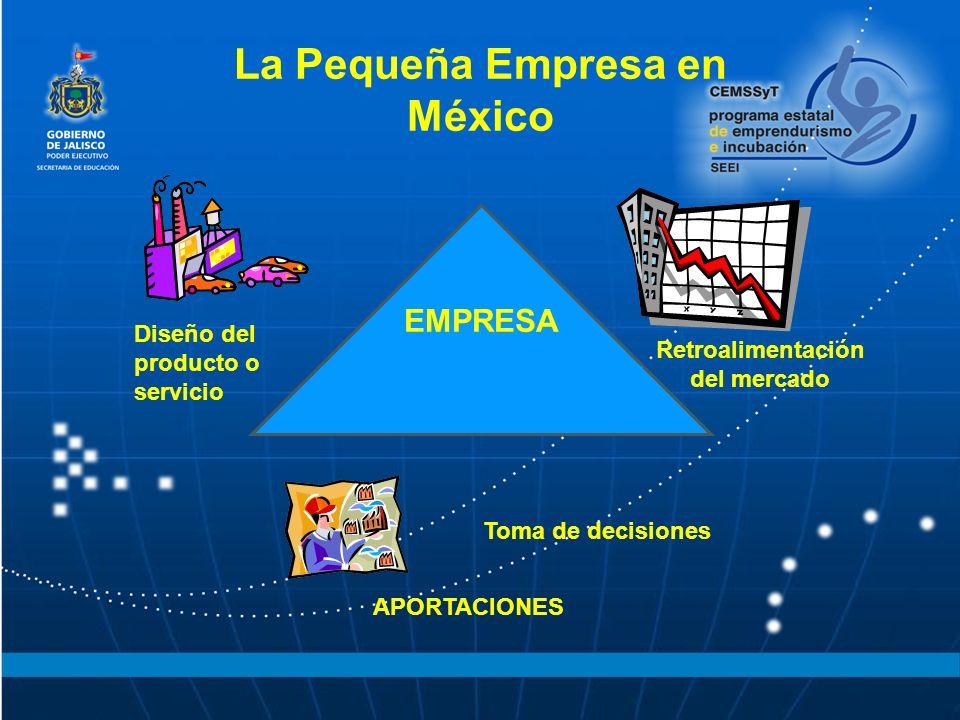 La Pequeña Empresa en México APORTACIONES Diseño del producto o servicio Retroalimentación del mercado Toma de decisiones EMPRESA