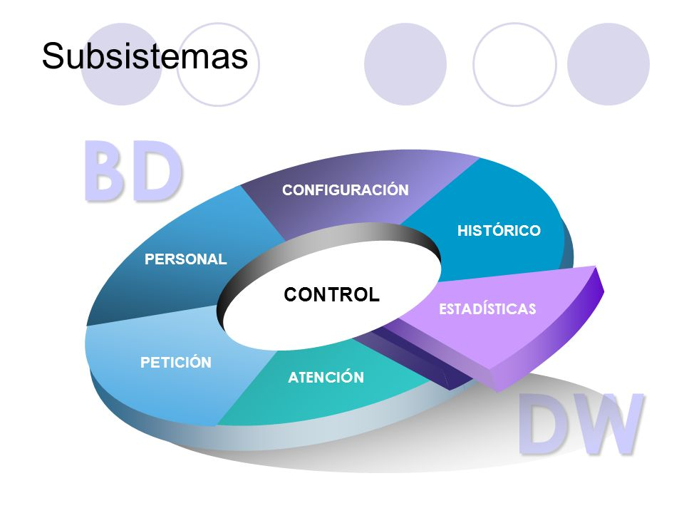 BD DW HISTÓRICO CONFIGURACIÓN PETICIÓN ATENCIÓN ESTADÍSTICAS PERSONAL CONTROL Subsistemas