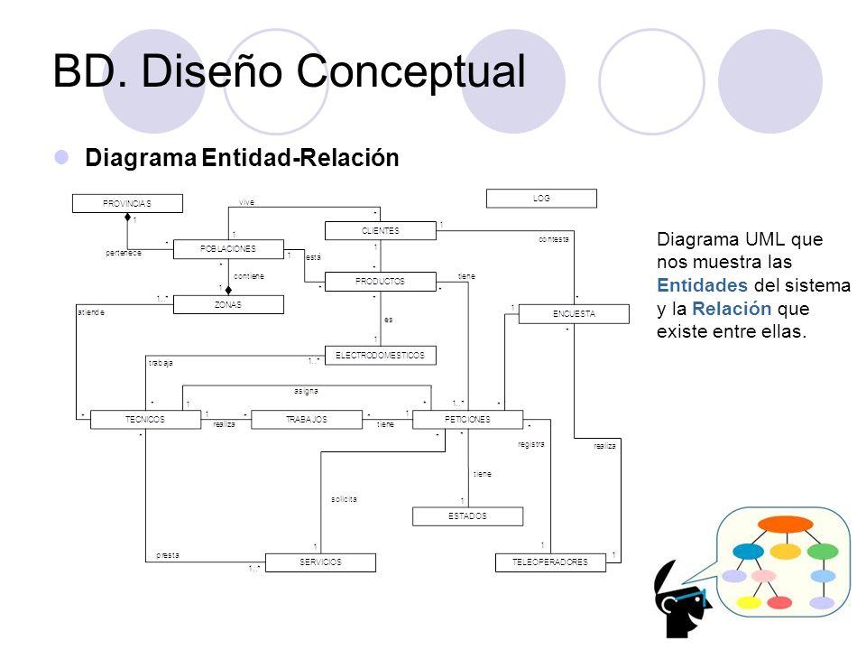 Diagrama Entidad-Relación Diagrama UML que nos muestra las Entidades del sistema y la Relación que existe entre ellas. BD. Diseño Conceptual