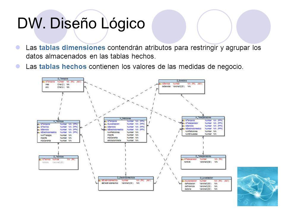 Las tablas dimensiones contendrán atributos para restringir y agrupar los datos almacenados en las tablas hechos. Las tablas hechos contienen los valo