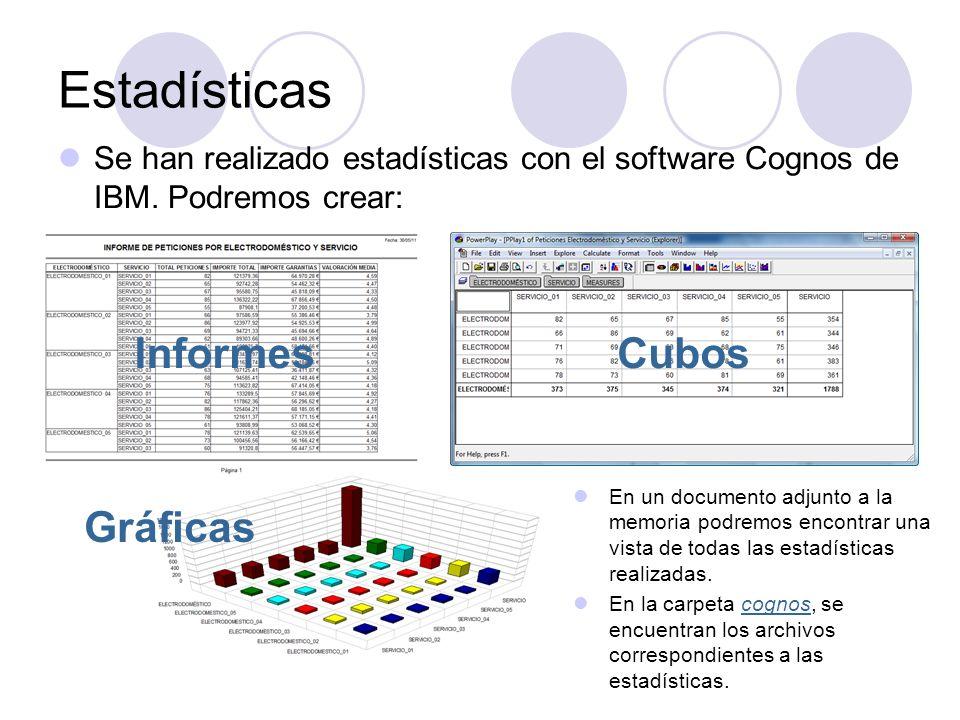 Se han realizado estadísticas con el software Cognos de IBM. Podremos crear: Estadísticas InformesCubos Gráficas En un documento adjunto a la memoria