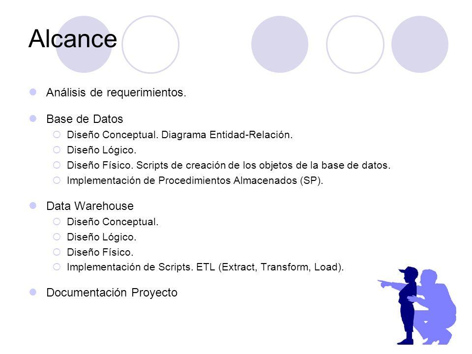 Análisis de requerimientos. Base de Datos Diseño Conceptual. Diagrama Entidad-Relación. Diseño Lógico. Diseño Físico. Scripts de creación de los objet