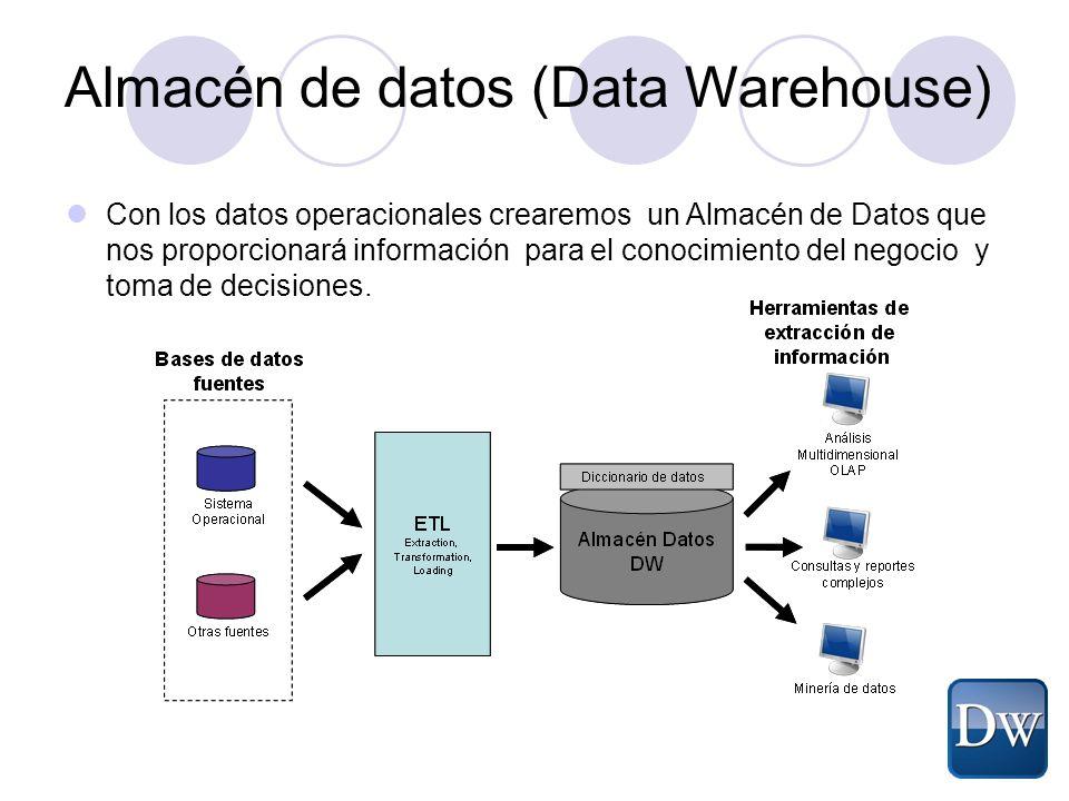 Con los datos operacionales crearemos un Almacén de Datos que nos proporcionará información para el conocimiento del negocio y toma de decisiones. Alm