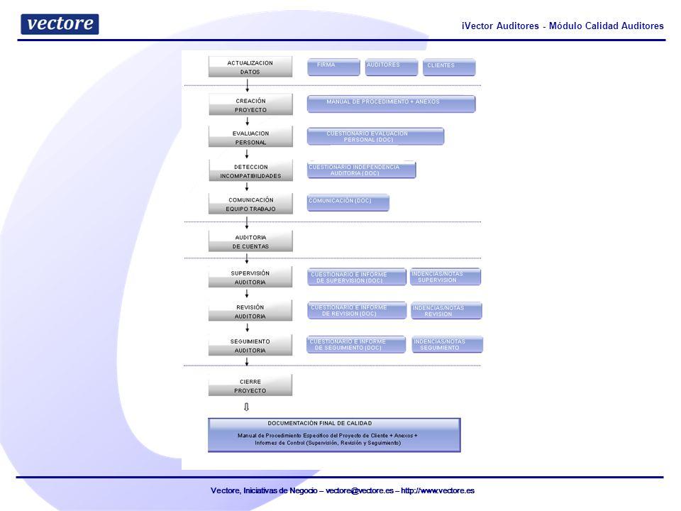 Vectore, Iniciativas de Negocio – vectore@vectore.es – http://www.vectore.es iVector Auditores - Módulo Calidad Auditores Vectore, Iniciativas de Negocio Versión: 26/10/2012 Código: MCA001