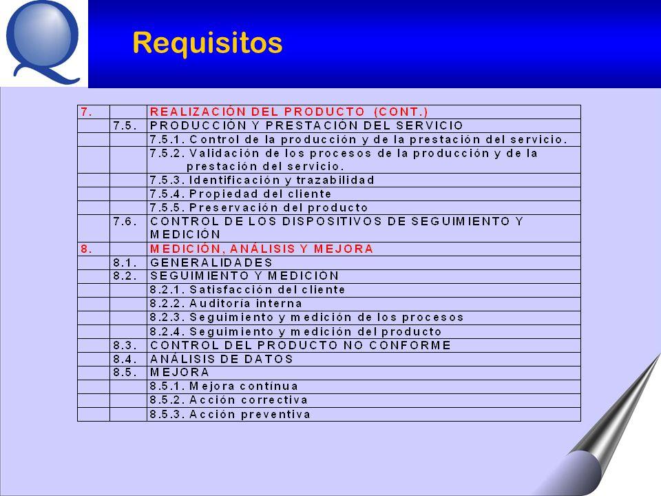 RESPONSABILIDAD DE LA DIRECCIÓN GESTIÓN DE LOS RECURSOS REALIZACIÓN DEL PRODUCTO PROCESOS MEDICIÓN, ANÁLISIS Y MEJORA CLIENTECLIENTE CLIENTECLIENTE REQUISITOSREQUISITOS REQUISITOSREQUISITOS CLIENTECLIENTE CLIENTECLIENTE SATISFACCIÓNSATISFACCIÓN PRO- DUCTO PRO- DUCTO MEJORA CONTÍNUA DEL SISTEMA DE GESTIÓN DE LA CALIDAD MEJORA CONTÍNUA DEL SISTEMA DE GESTIÓN DE LA CALIDAD ENTRADAS SALIDAS Modelo de gestión