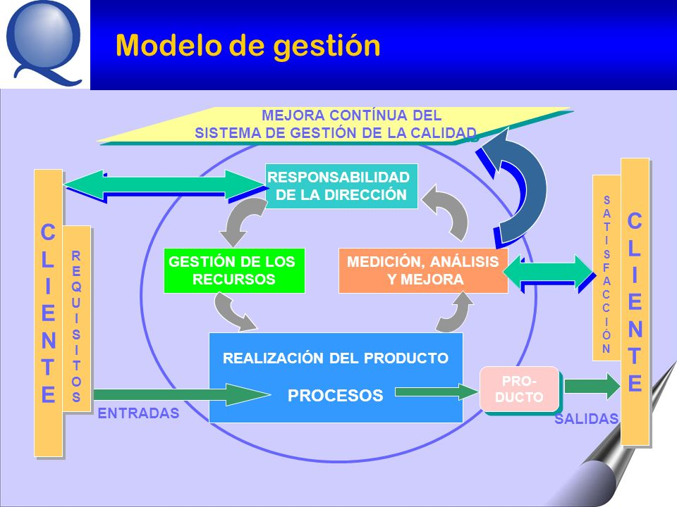 PROCEDIMIENTOPROCEDIMIENTO FORMA ESPECIFICADA PARA LLEVAR A CABO UNA ACTIVIDAD O UN PROCESO.