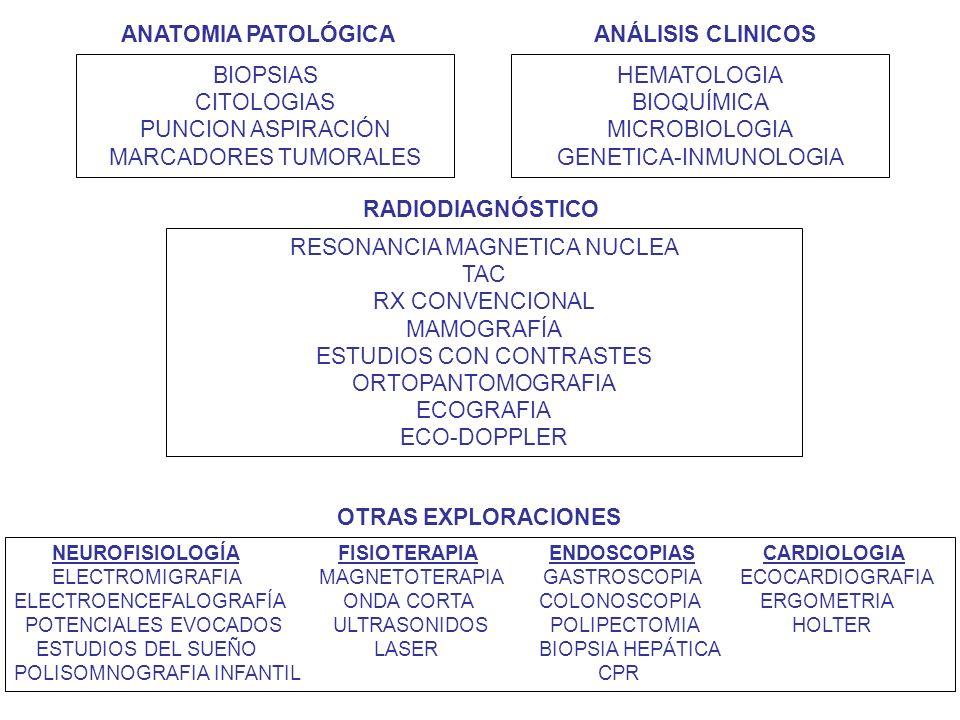 BIOPSIAS CITOLOGIAS PUNCION ASPIRACIÓN MARCADORES TUMORALES HEMATOLOGIA BIOQUÍMICA MICROBIOLOGIA GENETICA-INMUNOLOGIA RESONANCIA MAGNETICA NUCLEA TAC RX CONVENCIONAL MAMOGRAFÍA ESTUDIOS CON CONTRASTES ORTOPANTOMOGRAFIA ECOGRAFIA ECO-DOPPLER OTRAS EXPLORACIONES RADIODIAGNÓSTICO ANATOMIA PATOLÓGICA ANÁLISIS CLINICOS NEUROFISIOLOGÍA FISIOTERAPIA ENDOSCOPIAS CARDIOLOGIA ELECTROMIGRAFIA MAGNETOTERAPIA GASTROSCOPIA ECOCARDIOGRAFIA ELECTROENCEFALOGRAFÍA ONDA CORTA COLONOSCOPIA ERGOMETRIA POTENCIALES EVOCADOS ULTRASONIDOS POLIPECTOMIA HOLTER ESTUDIOS DEL SUEÑO LASER BIOPSIA HEPÁTICA POLISOMNOGRAFIA INFANTIL CPR