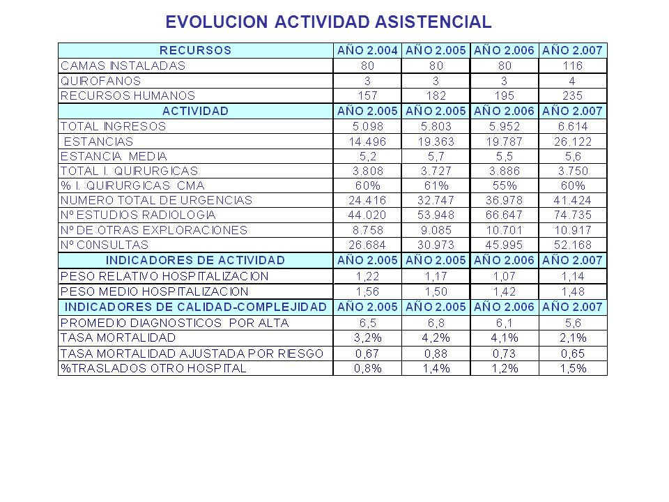 EVOLUCION ACTIVIDAD ASISTENCIAL