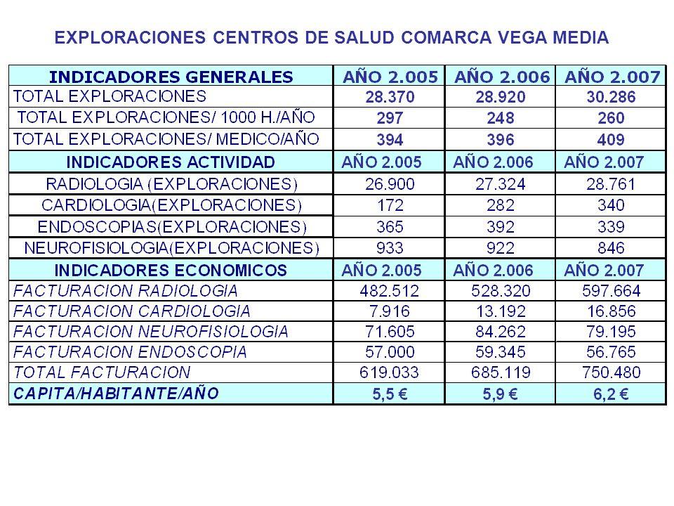 EXPLORACIONES CENTROS DE SALUD COMARCA VEGA MEDIA