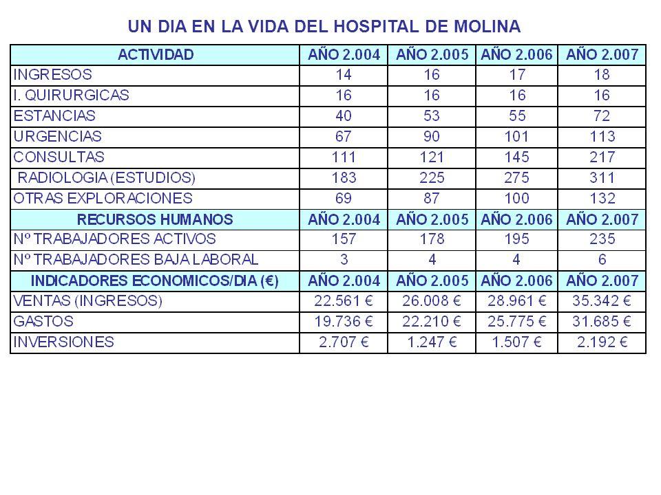 UN DIA EN LA VIDA DEL HOSPITAL DE MOLINA