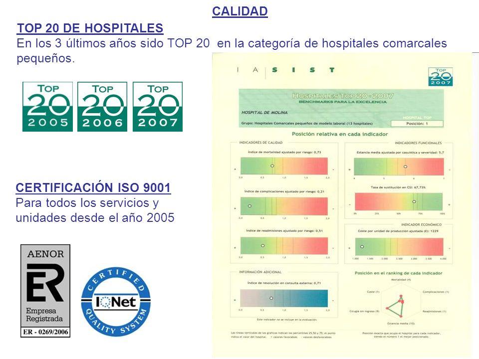 CALIDAD TOP 20 DE HOSPITALES En los 3 últimos años sido TOP 20 en la categoría de hospitales comarcales pequeños.
