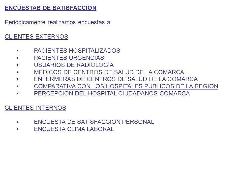 ENCUESTAS DE SATISFACCION Periódicamente realizamos encuestas a: CLIENTES EXTERNOS PACIENTES HOSPITALIZADOS PACIENTES URGENCIAS USUARIOS DE RADIOLOGÍA MÉDICOS DE CENTROS DE SALUD DE LA COMARCA ENFERMERAS DE CENTROS DE SALUD DE LA COMARCA COMPARATIVA CON LOS HOSPITALES PUBLICOS DE LA REGION PERCEPCION DEL HOSPITAL CIUDADANOS COMARCA CLIENTES INTERNOS ENCUESTA DE SATISFACCIÓN PERSONAL ENCUESTA CLIMA LABORAL