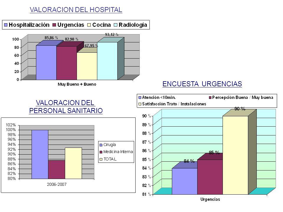 VALORACION DEL HOSPITAL VALORACION DEL PERSONAL SANITARIO ENCUESTA URGENCIAS