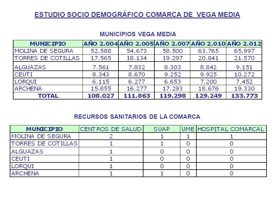 MUNICIPIOS VEGA MEDIA RECURSOS SANITARIOS DE LA COMARCA ESTUDIO SOCIO DEMOGRÁFICO COMARCA DE VEGA MEDIA