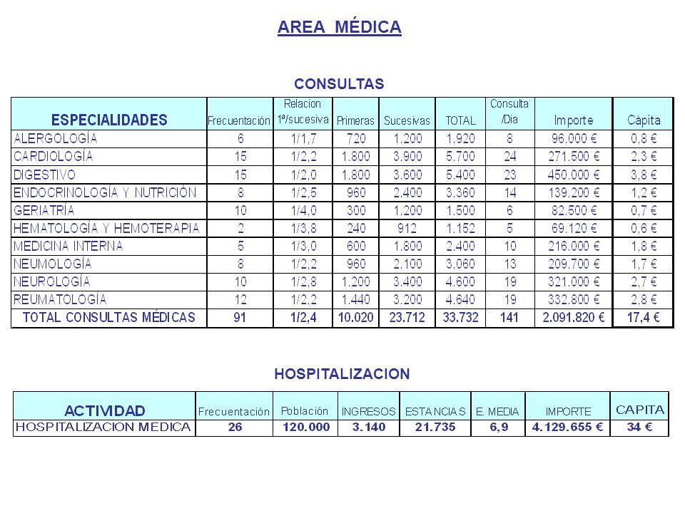 AREA MÉDICA CONSULTAS HOSPITALIZACION