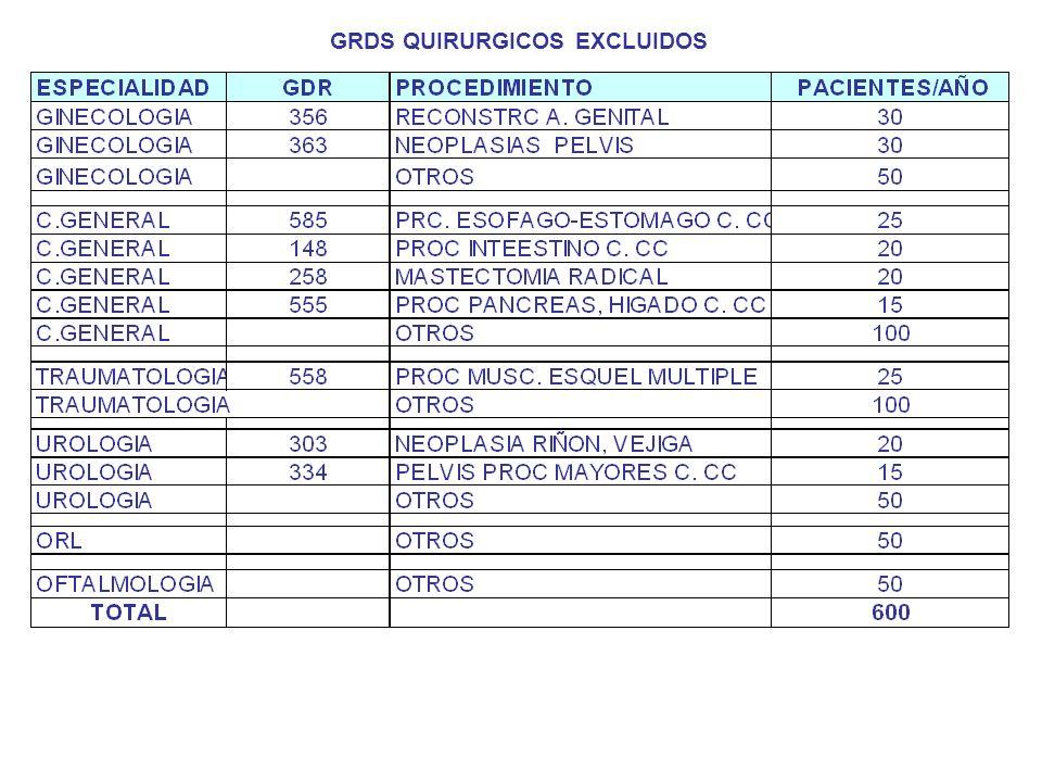 GRDS QUIRURGICOS EXCLUIDOS