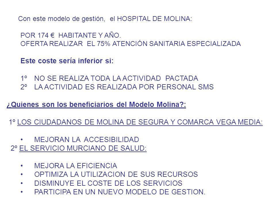Con este modelo de gestión, el HOSPITAL DE MOLINA: POR 174 HABITANTE Y AÑO.