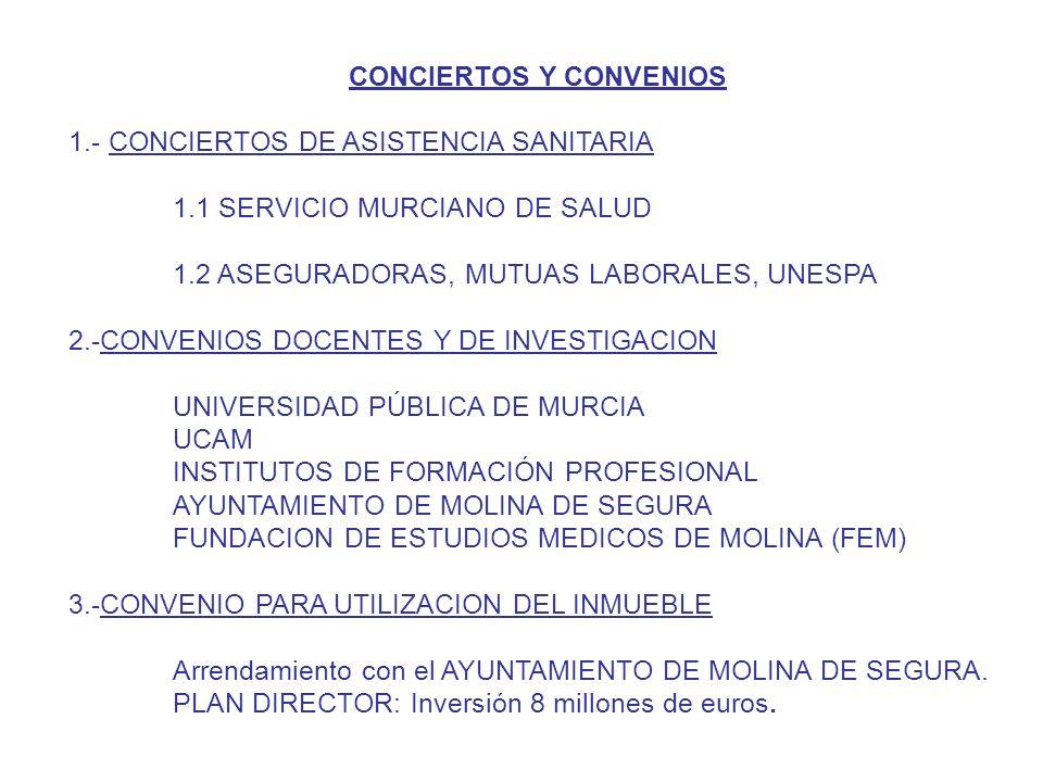 CONCIERTOS Y CONVENIOS 1.- CONCIERTOS DE ASISTENCIA SANITARIA 1.1 SERVICIO MURCIANO DE SALUD 1.2 ASEGURADORAS, MUTUAS LABORALES, UNESPA 2.-CONVENIOS DOCENTES Y DE INVESTIGACION UNIVERSIDAD PÚBLICA DE MURCIA UCAM INSTITUTOS DE FORMACIÓN PROFESIONAL AYUNTAMIENTO DE MOLINA DE SEGURA FUNDACION DE ESTUDIOS MEDICOS DE MOLINA (FEM) 3.-CONVENIO PARA UTILIZACION DEL INMUEBLE Arrendamiento con el AYUNTAMIENTO DE MOLINA DE SEGURA.