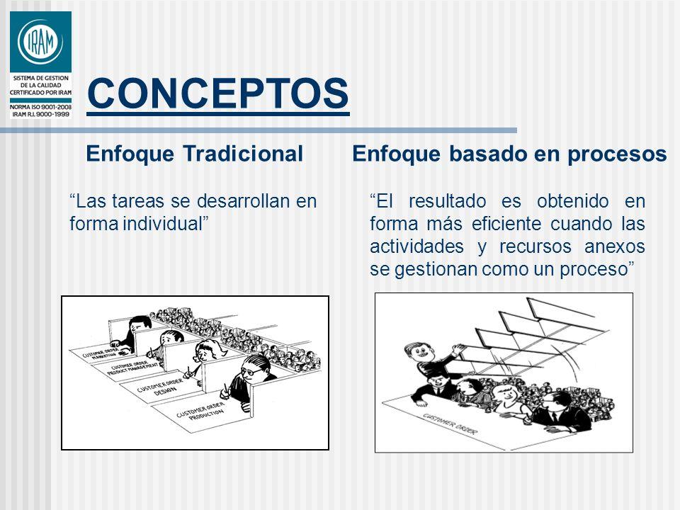 CONCEPTOS Enfoque Tradicional El resultado es obtenido en forma más eficiente cuando las actividades y recursos anexos se gestionan como un proceso En