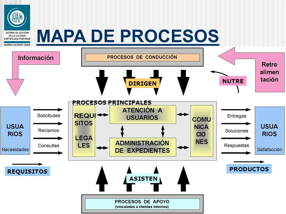 MAPA DE PROCESOS ASISTEN DIRIGEN REQUISITOS PROCESOS PRINCIPALES PRODUCTOS NUTRE