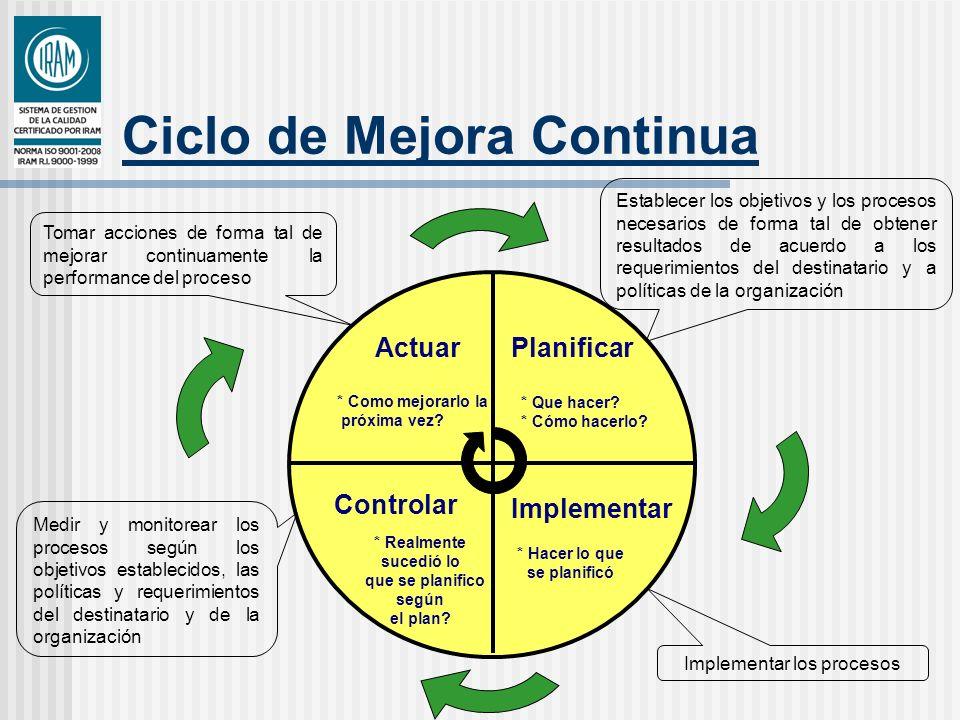 Ciclo de Mejora Continua Planificar * Que hacer? * Cómo hacerlo? Implementar * Hacer lo que se planificó Controlar * Realmente sucedió lo que se plani