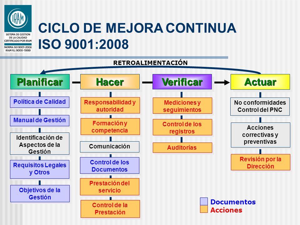 CICLO DE MEJORA CONTINUA ISO 9001:2008 Documentos Acciones RETROALIMENTACIÓN PlanificarPlanificar Política de Calidad Manual de Gestión Identificación