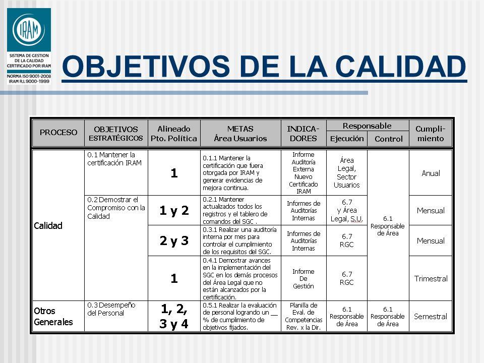 OBJETIVOS DE LA CALIDAD