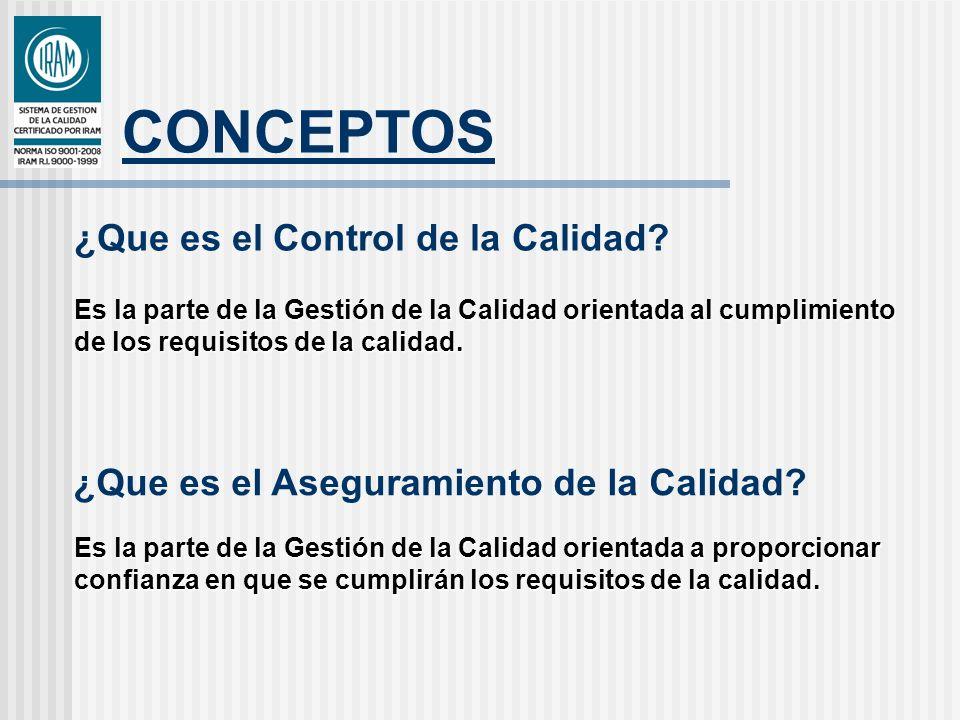 CONCEPTOS Son las actividades coordinadas para dirigir y controlar una organización en lo relativo a la calidad.
