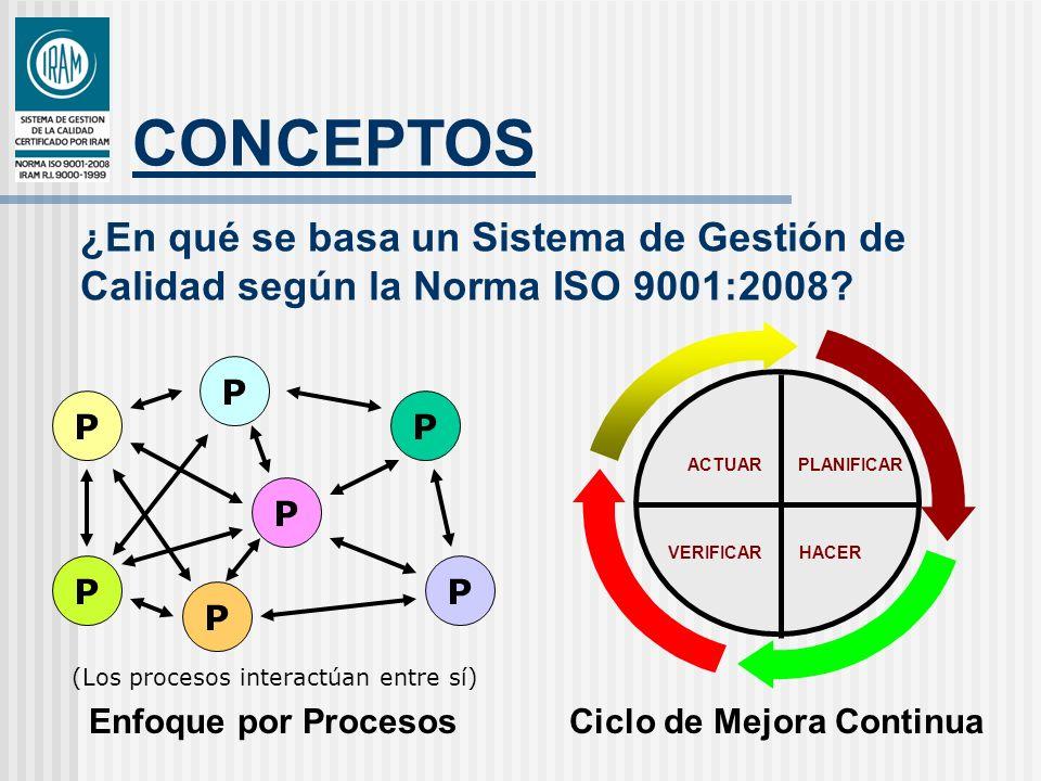 CONCEPTOS 0.2 Enfoque basado en procesos Proceso: Conjunto de actividades mutuamente relacionadas o que interactúan, las cuales transforman entradas en salidas Necesidades del destinatario Satisfacción del destinatario Área A Área B Área C PROCESOS CORTAN A TRAVES DE LAS DISTINTAS AREAS ENTRADASALIDA Secuencia de actividades indicadores PROCESO